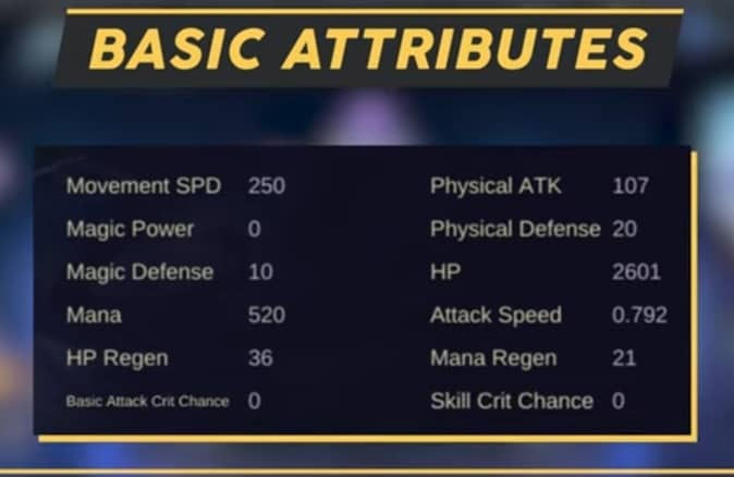 Mobile legends Luo Yi (Basic Attributes)