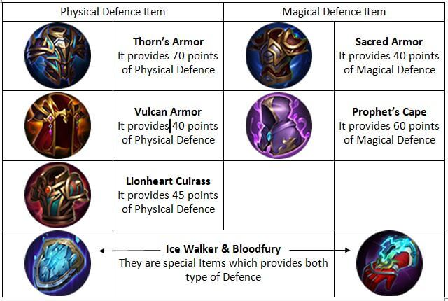 How to counter Physical Damage and Magical Damage